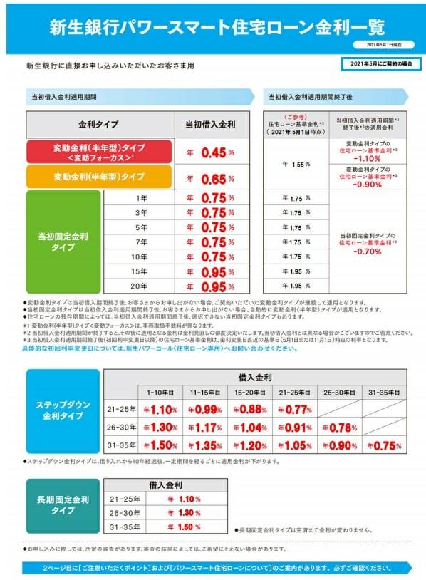 新生銀行の2021年5月の住宅ローン金利