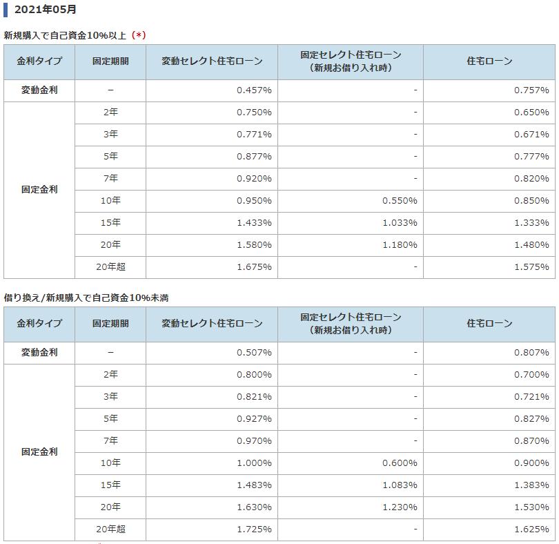 ソニー銀行の住宅ローン金利(2021年5月)