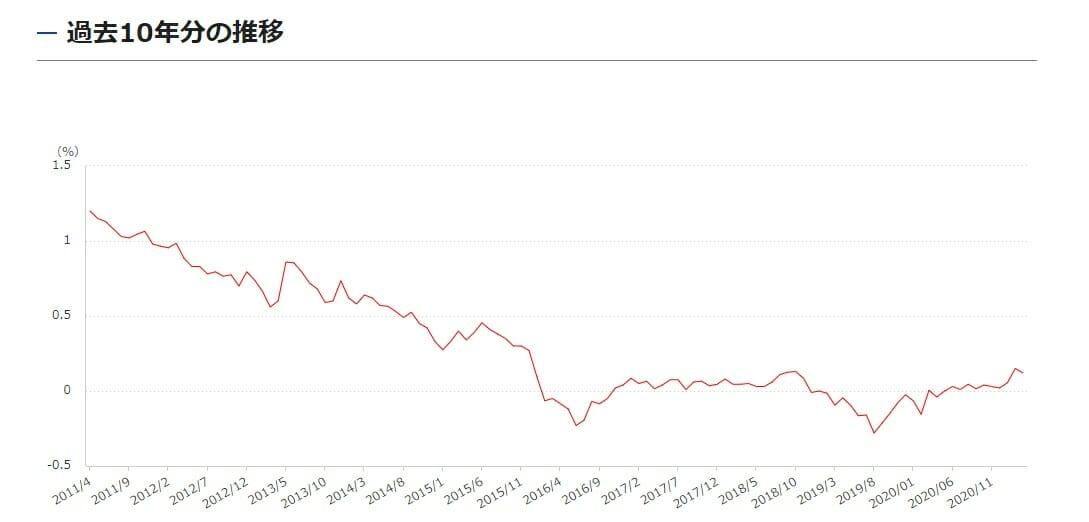 過去10年の長期金利の推移・動向