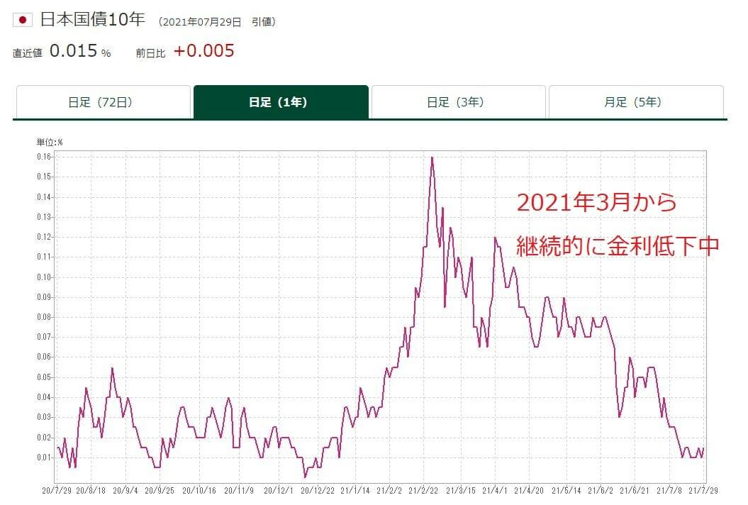 長期金利の金利動向