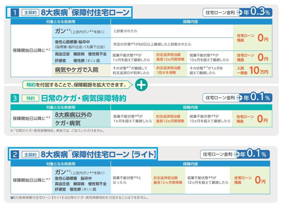 三井住友銀行の住宅ローンの8疾病保障
