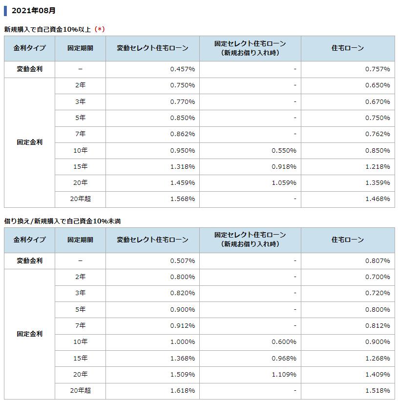ソニー銀行の住宅ローン金利(2021年8月)