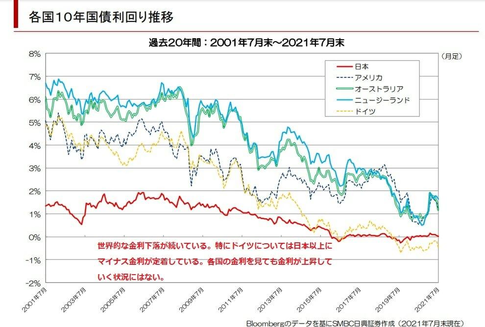 世界各国の長期金利の推移