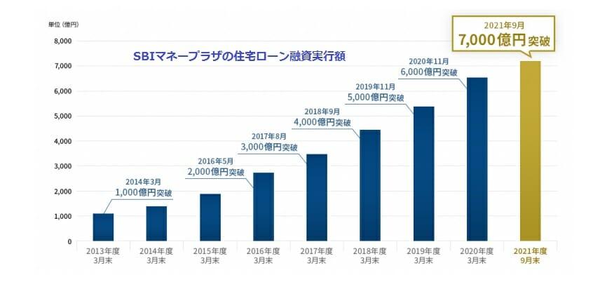 SBIマネープラザの住宅ローン融資実行額が7000億円を突破